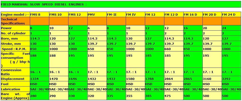 Slow Speed Diesel Engines – Kirloskar Pumps Trading Company Gujarat